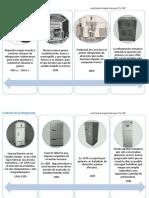 Evolucion de La Refrigeracion