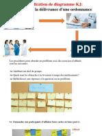 Exemple d`application de diagramme KJ