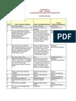 Fmr Cus Annx-IV Top Importers Aug12