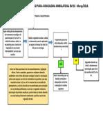 6. ANEXO DELIBERAÇÃO 042-2018-Fluxograma de Acesso Ambulatorial Em Oncologia_Quimioterapia e Radioterapia