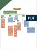 Encuadre Del Curso-mapa Conceptual