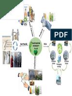 Infografia Desarrollo Sostenible