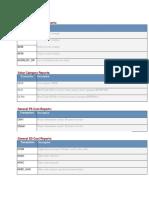 Sap Pm Cost Reports