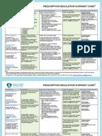 Prescription Regulation Summary Chart (Summary of Laws)