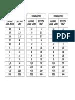 Calibre de Conductor en AWG y MM2