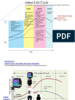 Ch 10 PLC and Diffusion of Innovation v2