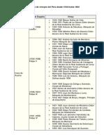 Lista de virreyes del Perú desde 1544 hasta 1824.docx