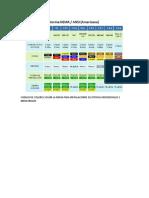 Codigo de Colores Según La Nema Para Instalaciones Electricas Residenciales e Industriales