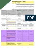 recap-temps-anglais.pdf