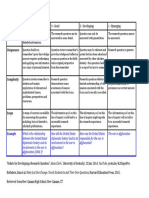 research question rubric