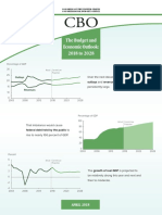 CBO Budget Outlook 2018-20128