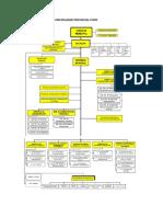 Estructura de Relaciones y Procesos Oti de La Municipalidad Provincial Puno