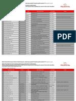 Daftar RS Rekanan FHI HS 8.Nov.18 IND