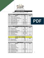 Resultados Oficiales Diamond Cup Chile 2018