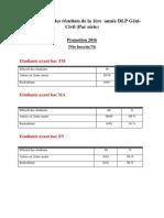 Statistique Sur Le Taux de Réussite Pour La Première Année DLP