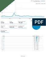 Analytics Todos Los Datos de Sitios Web Visión General de Audiencia 20151202-20160101
