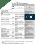 Tableau Comparatif Des Diplomes Marocains