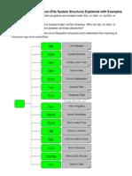 Linux Dir Structure