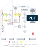 Quality Contril Flow Chart