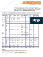 TOEFL Equivalency Table - TOEIC, TOEFL, IELTS Score Comparison Chart.pdf
