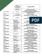 Lista pe circumscriptii