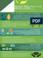 Infografía-Relaciones Urbano Regional y Urbano Rural-Ricardo Rave Jiménez