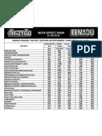 AP State District Tariff 2018