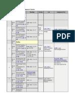 CS 61C Calendar