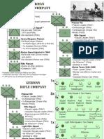 WWII German Organizations