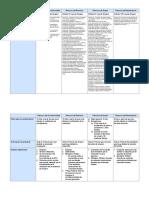 Tabla Comparativa de Recursos (Amparo)