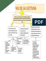 ETAPAS DE LA LECTURA.docx