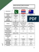 A General Economic Comparison Between Three Economies _Pakistan,Thailand and Australia