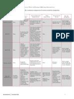 151118 Exempt Offering Alternatives Chart