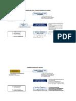 Flujograma de Ingreso de Personal y Vehiculos
