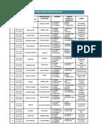 Jadual Guru Bertugas 2018