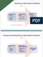 EXTINCION DE LA RELACION DE TRABAJO Y EL DESPIDO_20180308021628.ppt