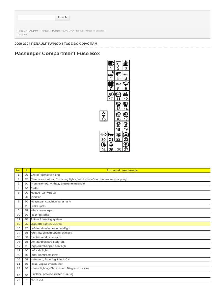 2000 2004 Renault Twingo I Fuse Box Diagram Headlamp Motor Vehicle