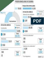 Población carcelaria y en prisión domiciliaria en Colombia