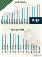 Datos Telefonía en Uruguay