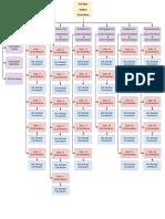 Gh Mc Organization Chart