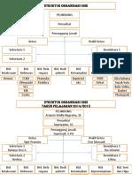 Struktur Organisasi Osis 2016-2017