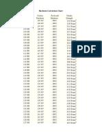 Tabel de Corespondenta Duritati