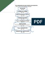 Procedimiento de Inscripción Patente de Invención