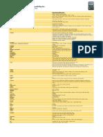 Multi 2 Rolling Code List