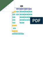 AliBaba Organization Chart