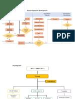 Diagrama de Procesos (1)