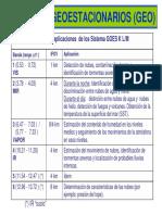 Bandas y aplicaciones de los Sistema GOES K L/M SATÉLITES