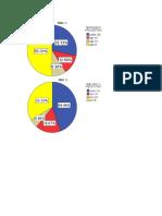 Statistic Dupa ASA B P