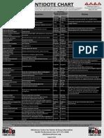 Antidote-Chart-2-9-13-17.pdf