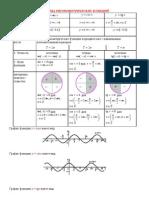 Теория тригонометрических функций